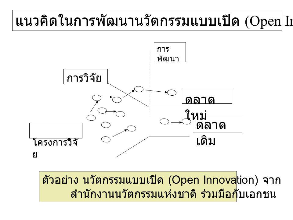 แนวคิดในการพัฒนานวัตกรรมแบบเปิด (Open Innovation)