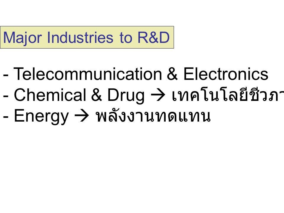 - Telecommunication & Electronics - Chemical & Drug  เทคโนโลยีชีวภาพ