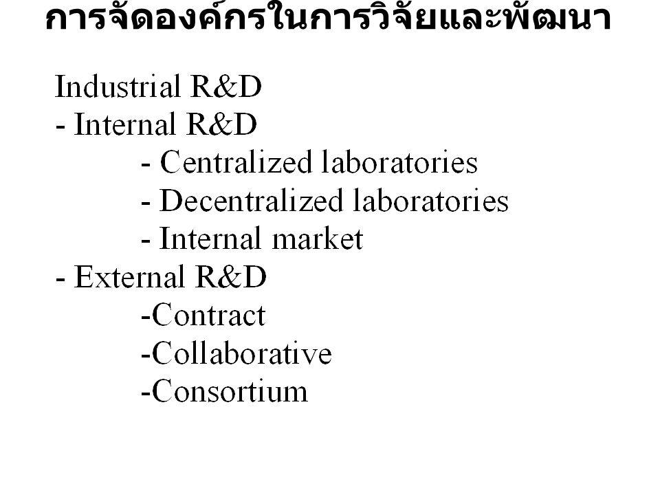 การจัดองค์กรในการวิจัยและพัฒนา