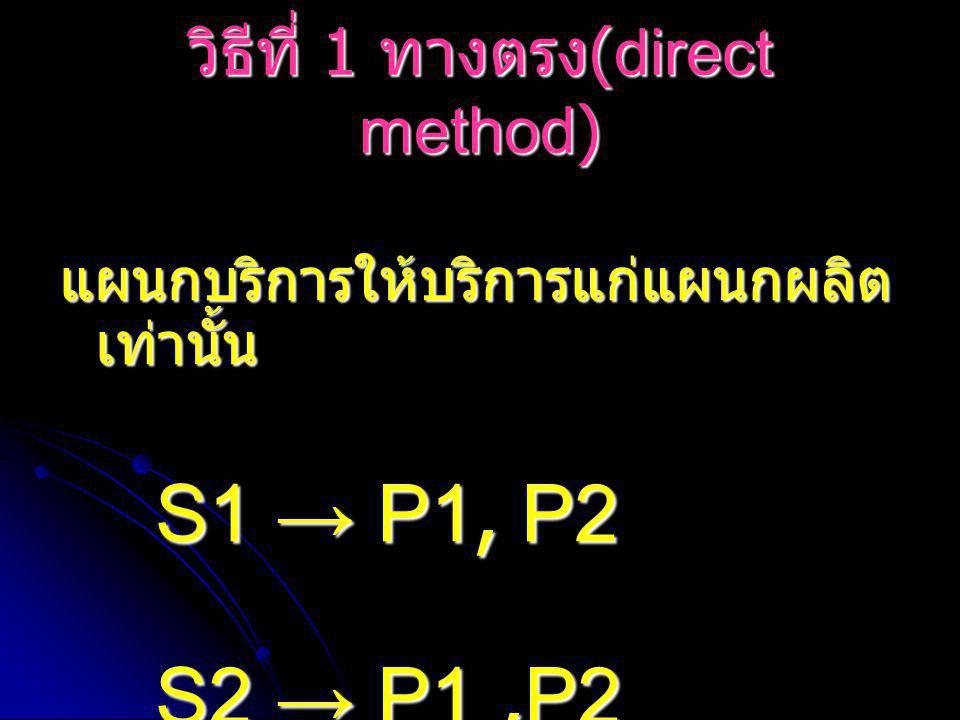 วิธีที่ 1 ทางตรง(direct method)