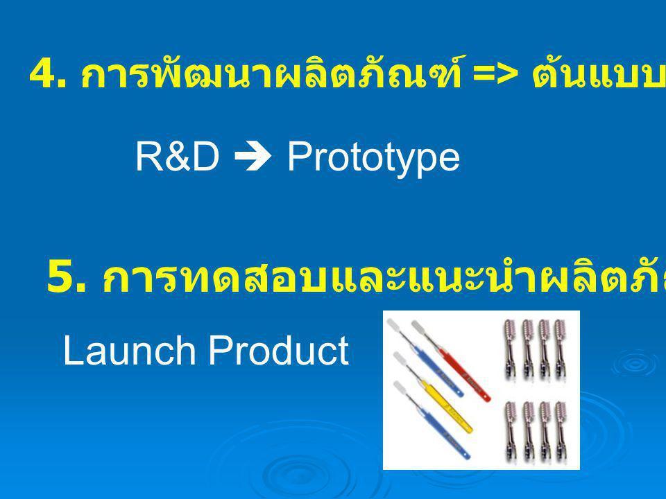 5. การทดสอบและแนะนำผลิตภัณฑ์ออกสู่ตลาด