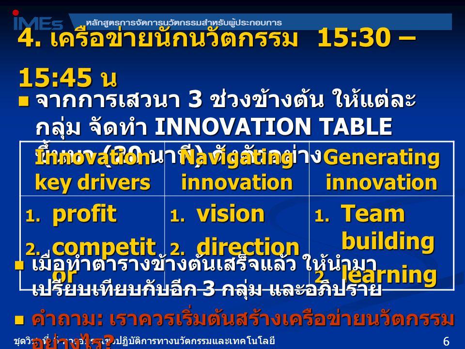 4. เครือข่ายนักนวัตกรรม 15:30 – 15:45 น