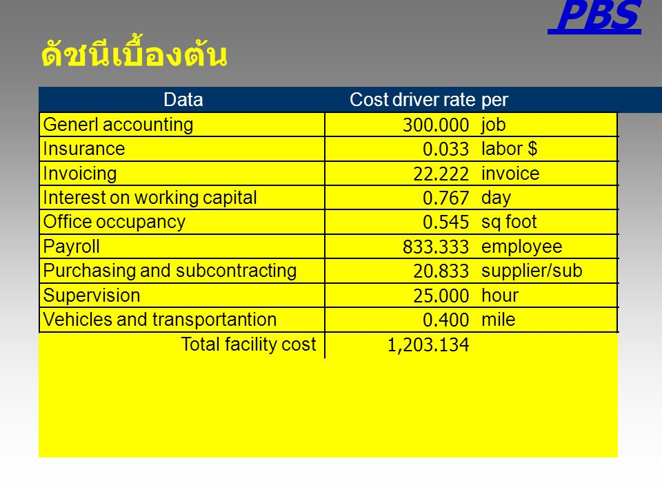 PBS ดัชนีเบื้องต้น Data Cost driver rate per Generl accounting 300 .