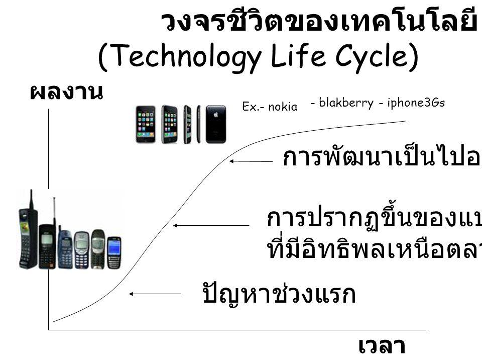 วงจรชีวิตของเทคโนโลยี (Technology Life Cycle)