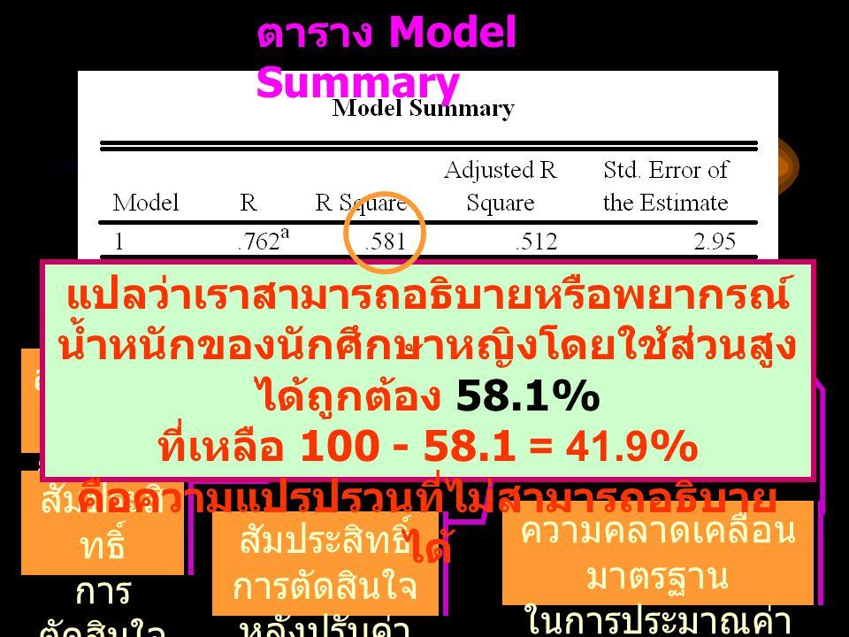 ตาราง Model Summary