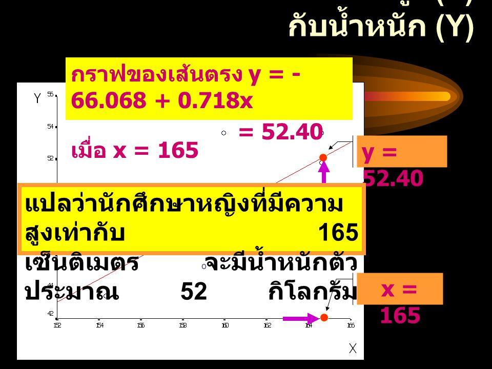 ความสัมพันธ์ระหว่างความสูง (X) กับน้ำหนัก (Y)