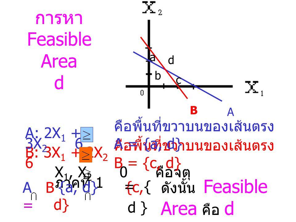 การหา Feasible Area d คือพื้นที่ขวาบนของเส้นตรง A = {a, d}