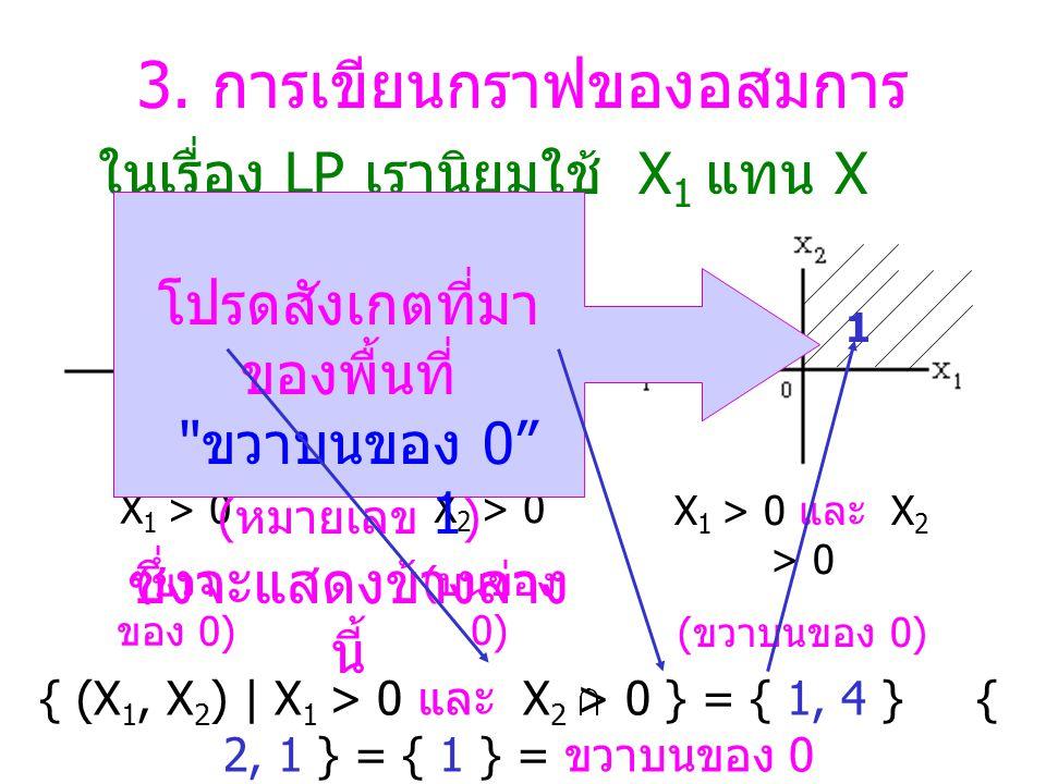 3. การเขียนกราฟของอสมการ