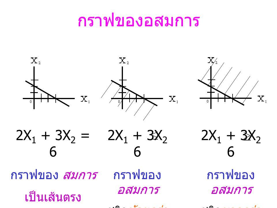 กราฟของอสมการ 2X1 + 3X2 = 6 2X1 + 3X2 6 2X1 + 3X2 6 กราฟของ สมการ