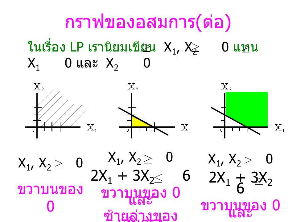 กราฟของอสมการ(ต่อ) 2X1 + 3X2 6 2X1 + 3X2 6 ขวาบนของ 0 ขวาบนของ 0 และ