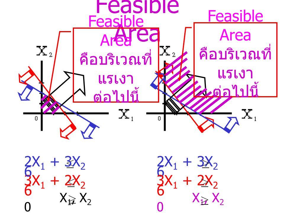 Feasible Area Feasible Area Feasible Area คือบริเวณที่ คือบริเวณที่