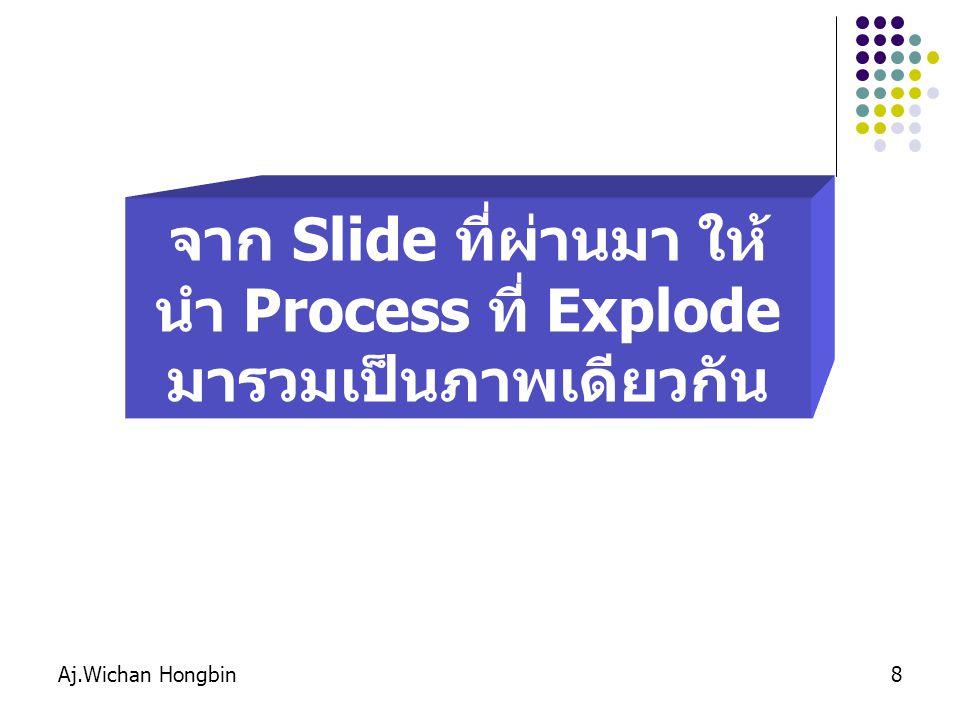 จาก Slide ที่ผ่านมา ให้นำ Process ที่ Explode มารวมเป็นภาพเดียวกัน