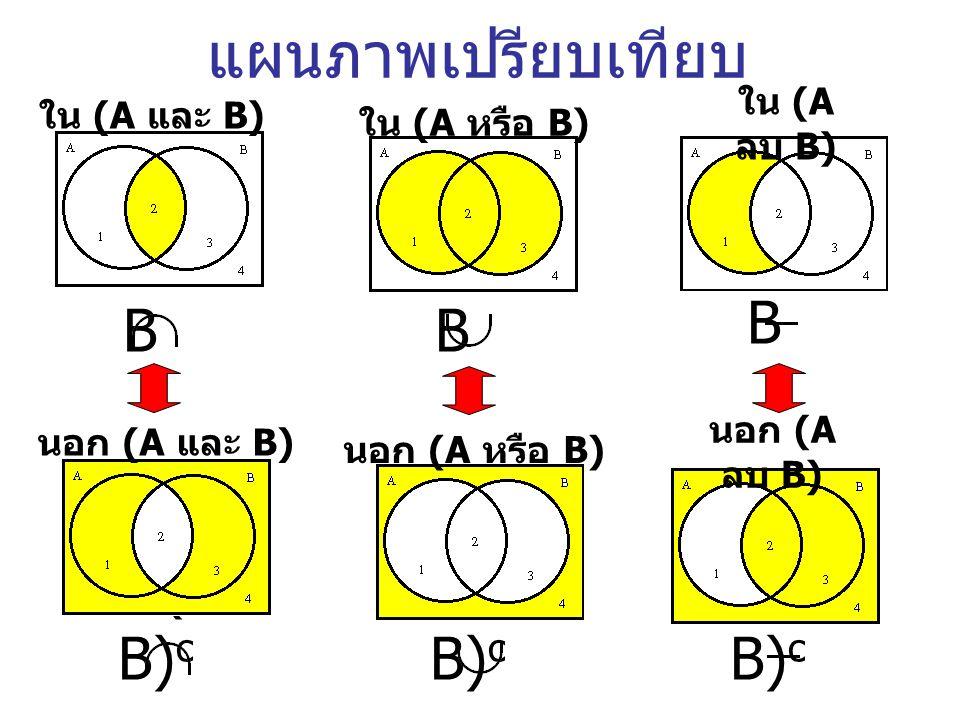 แผนภาพเปรียบเทียบ 3. A B 1. A B 2. A B 4. (A B)c 5. (A B)c 6. (A B)c