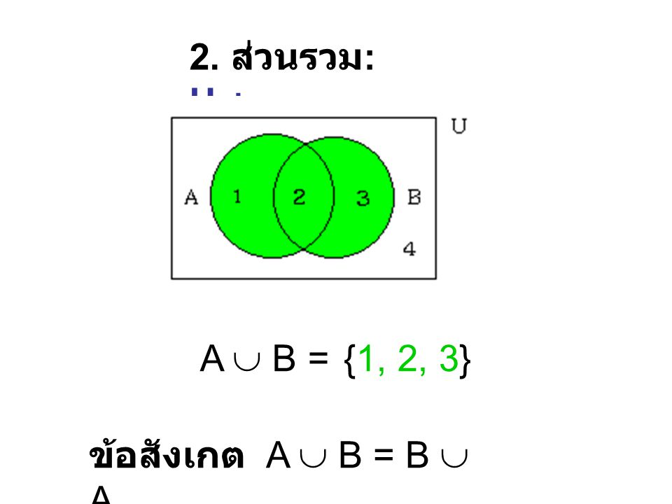 2. ส่วนรวม: Union A  B = {1, 2, 3} ข้อสังเกต A  B = B  A