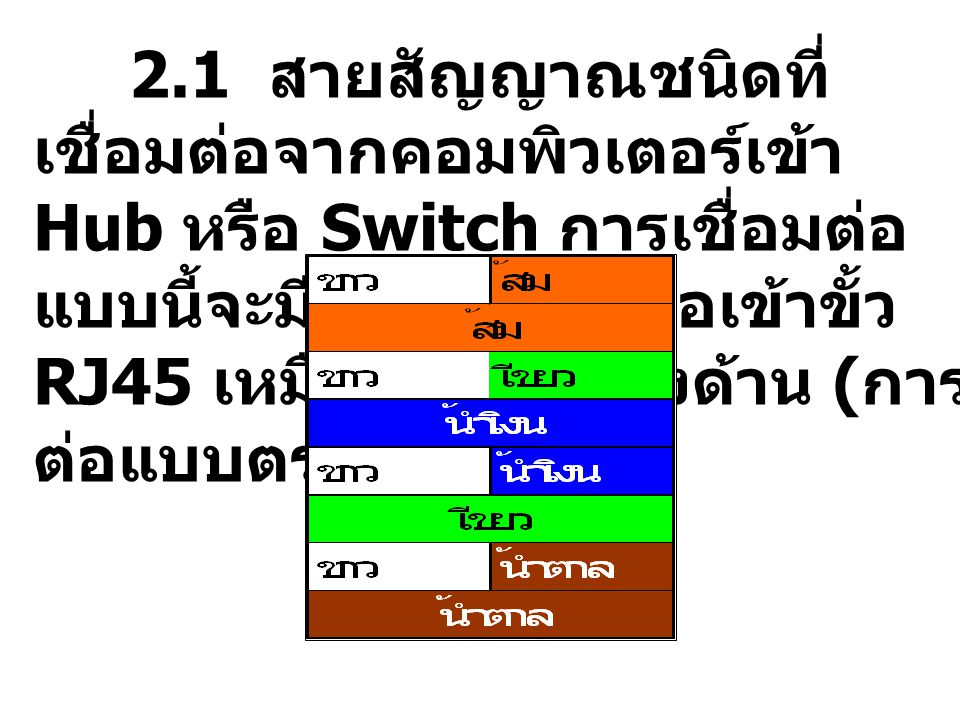 รูปแสดง การเรียงสีของสาย UTPความเร็ว 100Mbps