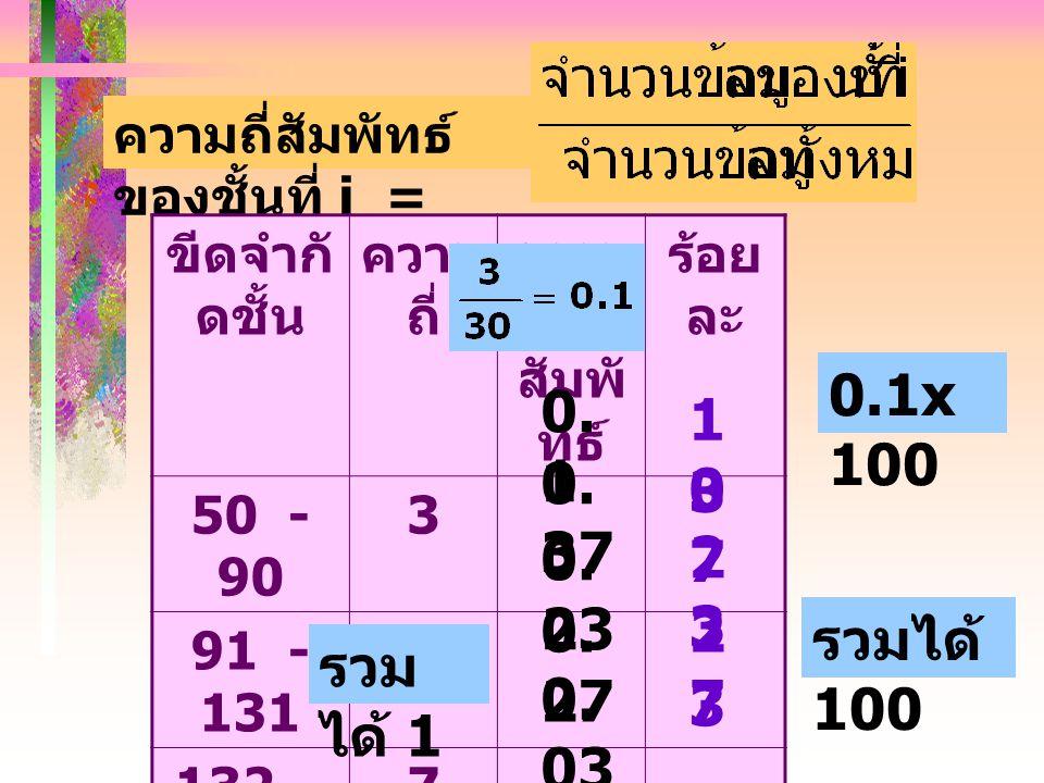 ความถี่สัมพัทธ์ของชั้นที่ i =