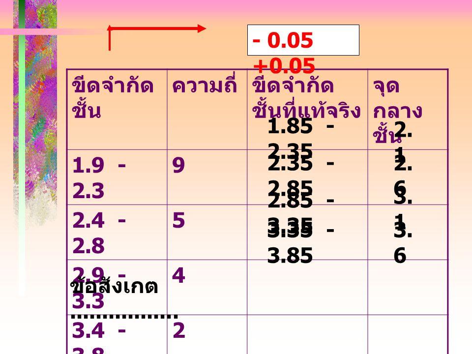 - 0.05 +0.05 ขีดจำกัดชั้น. ความถี่ ขีดจำกัดชั้นที่แท้จริง. จุดกลางชั้น. 1.9 - 2.3. 9.