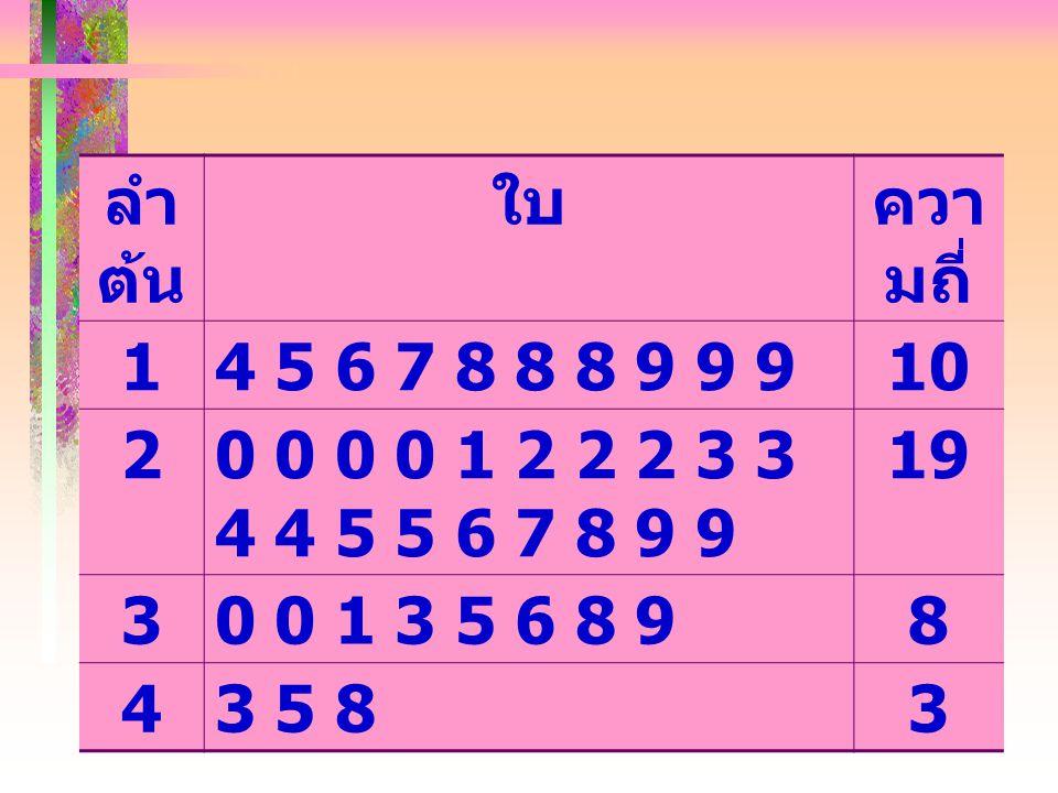 ลำต้น ใบ. ความถี่ 1. 4 5 6 7 8 8 8 9 9 9. 10. 2. 0 0 0 0 1 2 2 2 3 3 4 4 5 5 6 7 8 9 9. 19. 3.