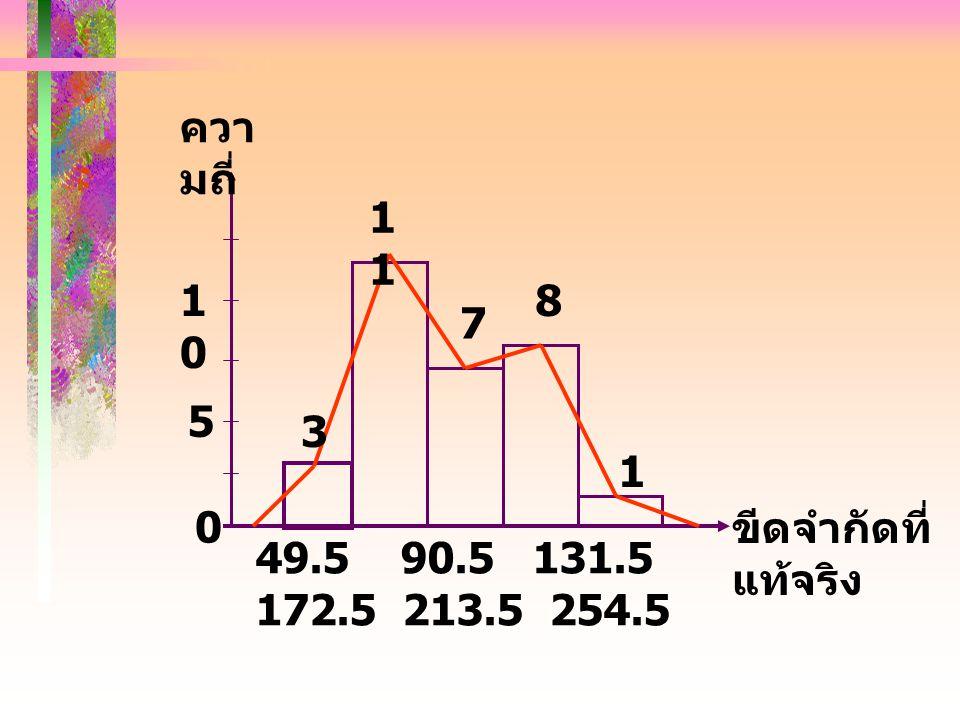 ความถี่ 11 10 8 7 5 3 1 ขีดจำกัดที่แท้จริง 49.5 90.5 131.5 172.5 213.5 254.5