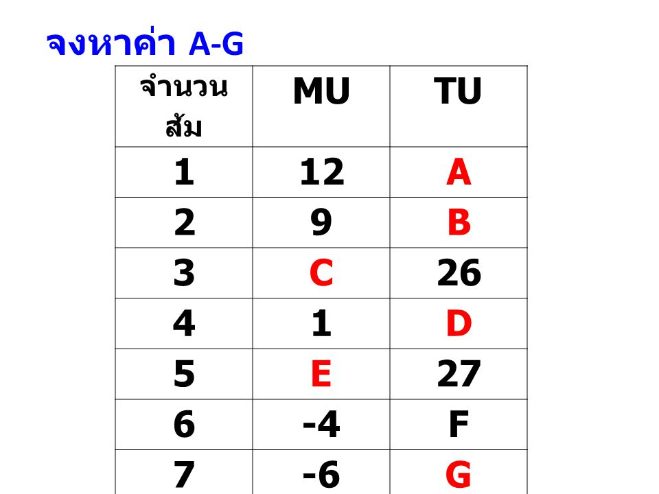 จงหาค่า A-G MU TU 1 12 A 2 9 B 3 C 26 4 D 5 E 27 6 -4 F 7 -6 G