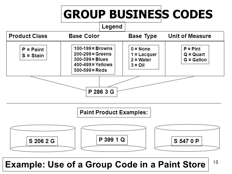 GROUP BUSINESS CODES Example: Use of a Group Code in a Paint Store
