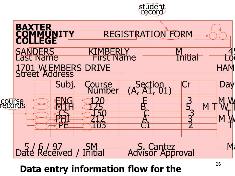 COMMUNITY REGISTRATION FORM F / 97