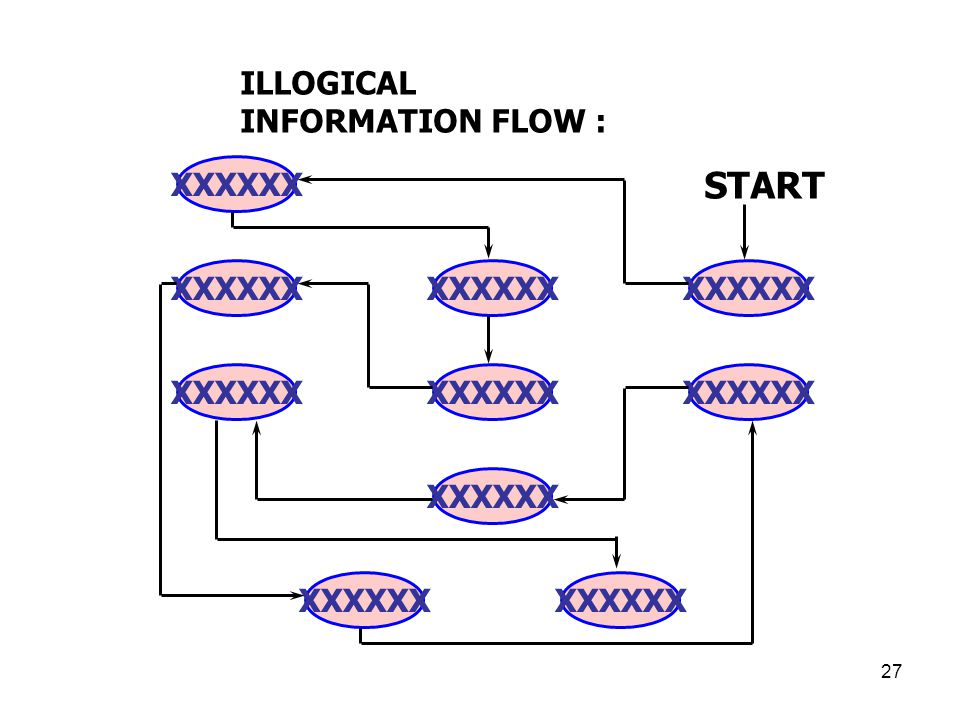 START ILLOGICAL INFORMATION FLOW : XXXXXX XXXXXX XXXXXX XXXXXX XXXXXX