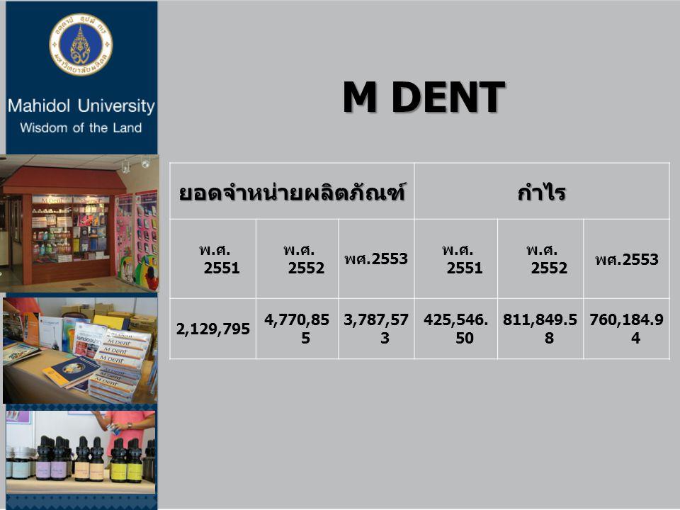 M DENT ยอดจำหน่ายผลิตภัณฑ์ กำไร พ.ศ. 2551 พ.ศ. 2552 พศ.2553 2,129,795