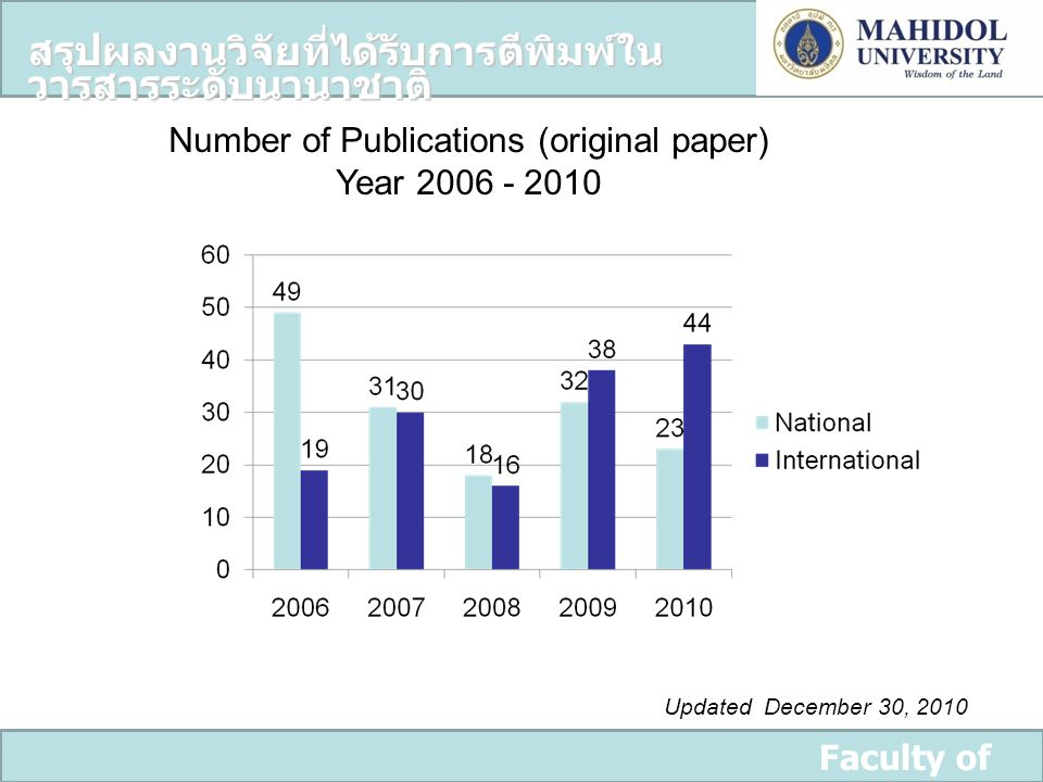 Number of Publications (original paper)