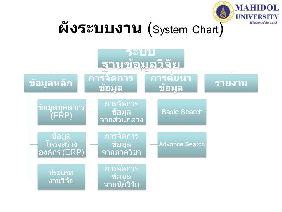ผังระบบงาน (System Chart)