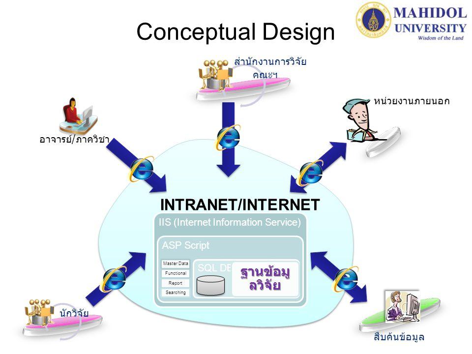 Conceptual Design INTRANET/INTERNET ฐานข้อมูลวิจัย