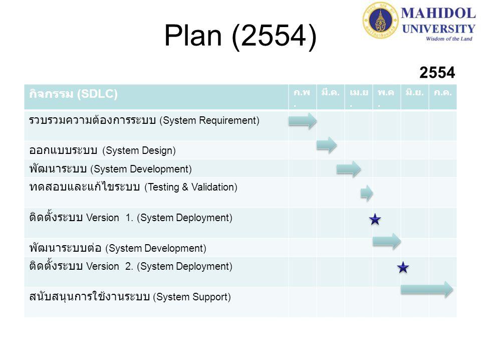 Plan (2554) กิจกรรม (SDLC) รวบรวมความต้องการระบบ (System Requirement)