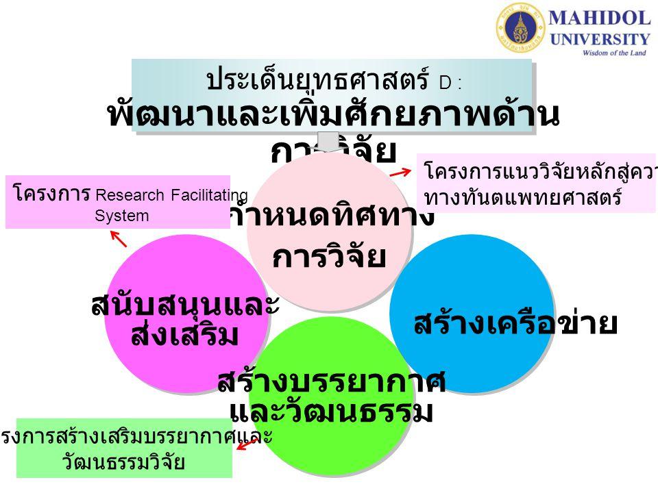 พัฒนาและเพิ่มศักยภาพด้านการวิจัย