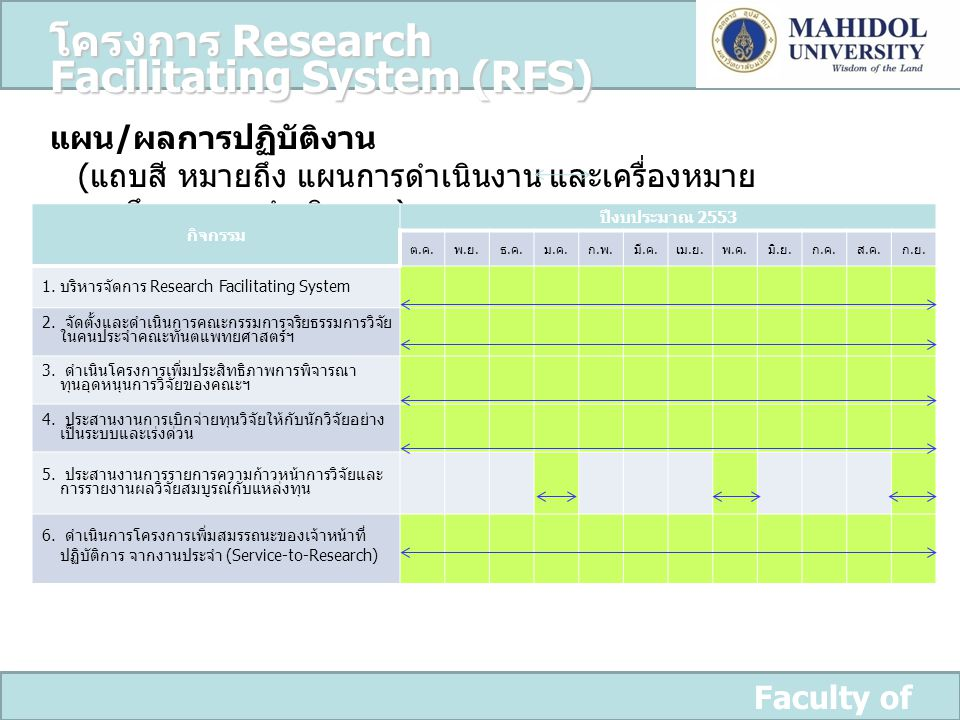 โครงการ Research Facilitating System (RFS)