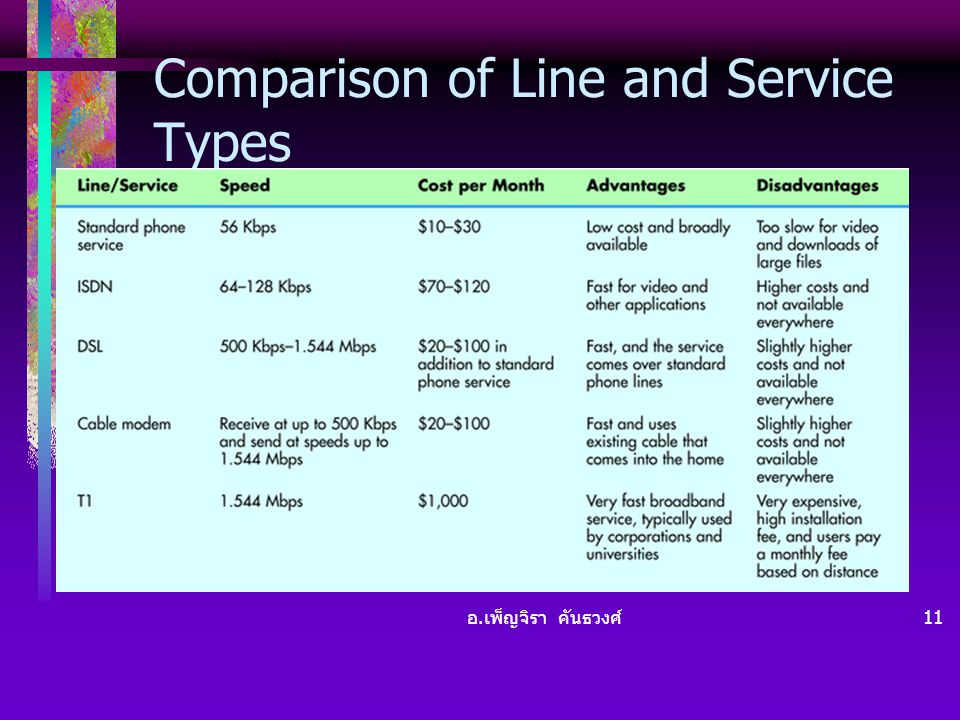 Comparison of Line and Service Types