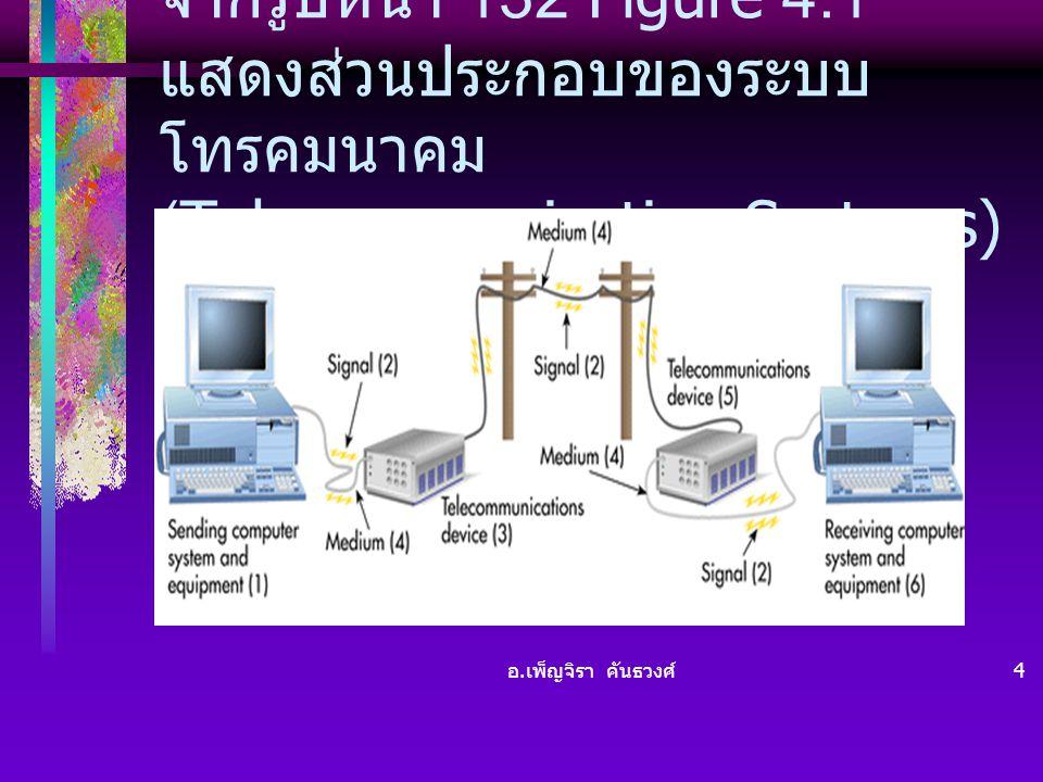 จากรูปหน้า 132 Figure 4.1 แสดงส่วนประกอบของระบบโทรคมนาคม (Telecommunication Systems)