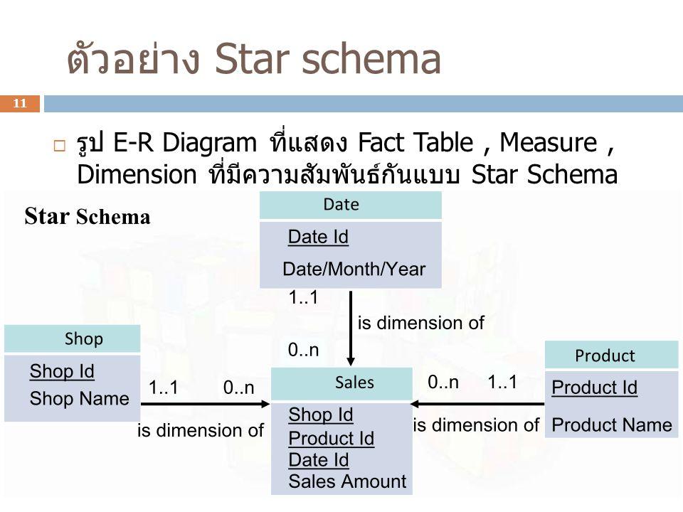 ตัวอย่าง Star schema รูป E-R Diagram ที่แสดง Fact Table , Measure , Dimension ที่มีความสัมพันธ์กัน แบบ Star Schema.
