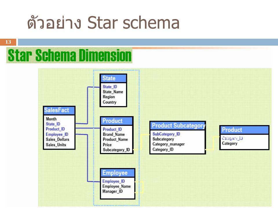 ตัวอย่าง Star schema