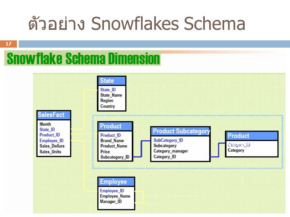 ตัวอย่าง Snowflakes Schema