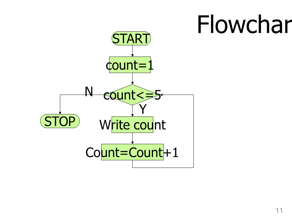 Flowchart START count=1 N count<=5 Y STOP Write count Count=Count+1