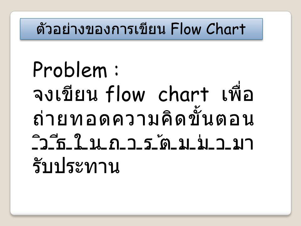 ตัวอย่างของการเขียน Flow Chart