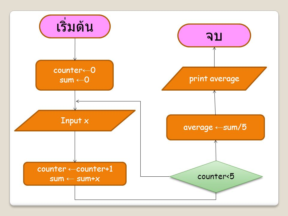 เริ่มต้น จบ counter←0 sum ←0 print average Input x average ←sum/5
