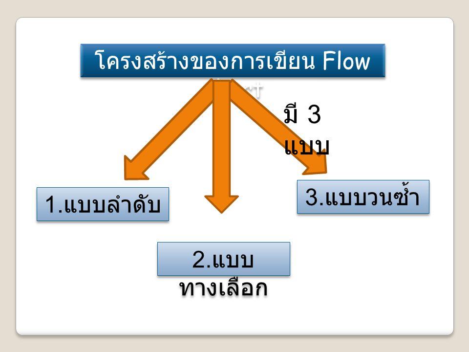 โครงสร้างของการเขียน Flow Chart