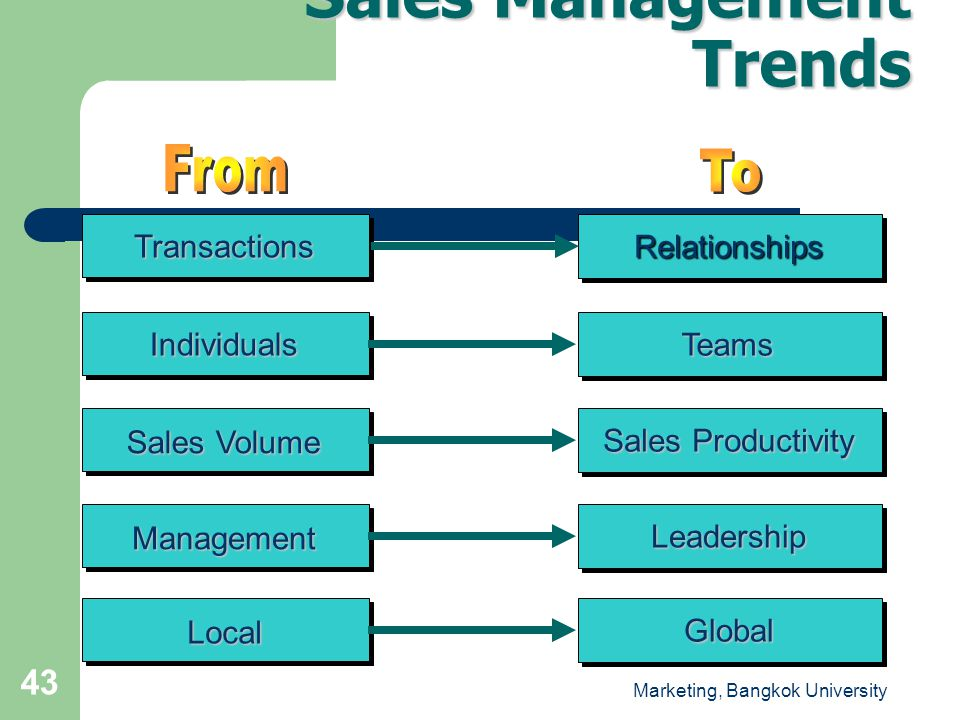 Sales Management Trends