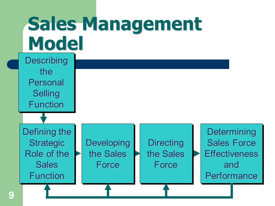 Sales Management Model