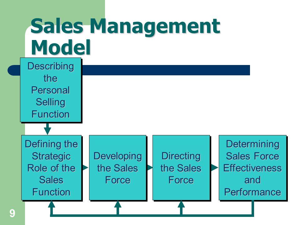 Sales Management Model
