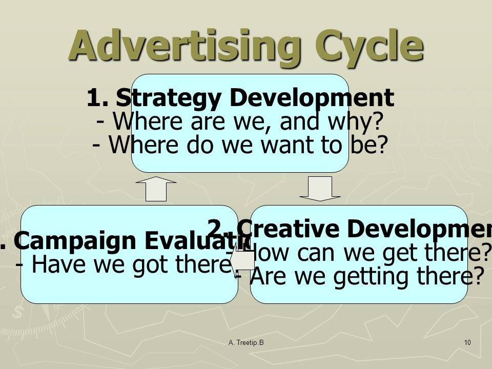 Advertising Cycle 1. Strategy Development - Where are we, and why