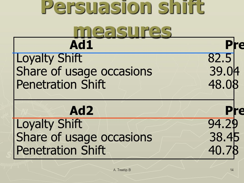 Persuasion shift measures