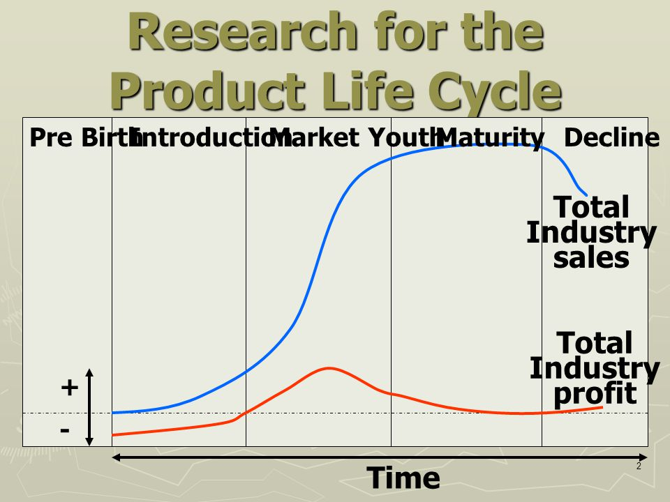 Research for the Product Life Cycle