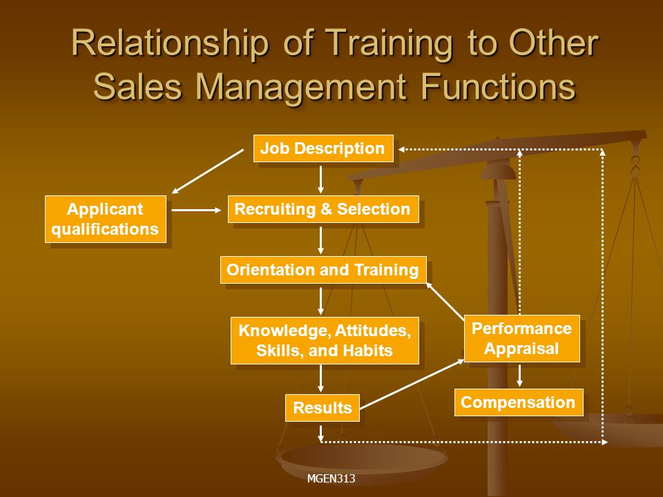Relationship of Training to Other Sales Management Functions